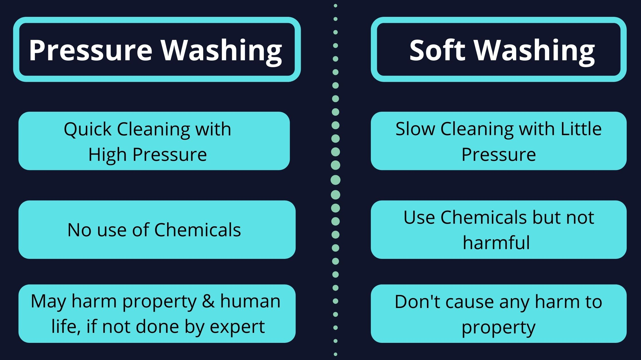 Quick Comparison Between Pressure Washing and Soft Washing